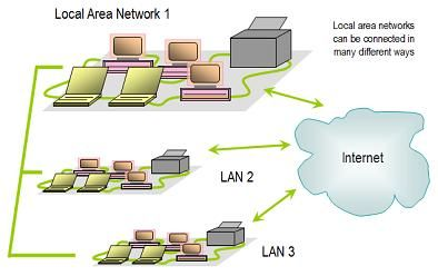Visual Index of Computer Networking Topics: A Local Area Network (LAN) with PrinterThis diagram illustrates a typical local area network (LAN) environment. Local area networks often feature a group of computers located in a home, school, or part of an office building. Like a simple network, computers on a LAN share files and printers. Computers on one LAN can also can share connections with other LANs and with the Internet.
