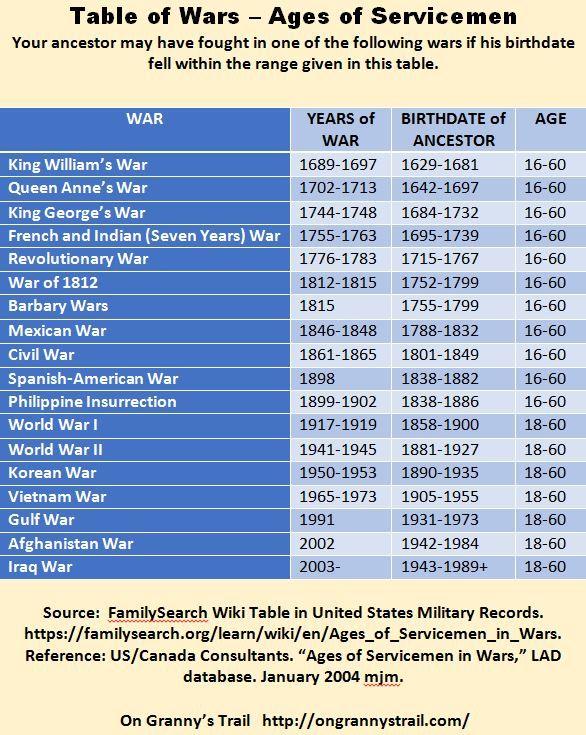152 best Genealogy images on Pinterest Family tree chart, Family
