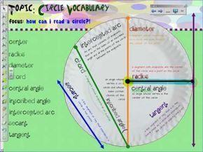 Unit 11: Circle Vocabulary - YouTube Love the idea of putting everything on a paper plate.
