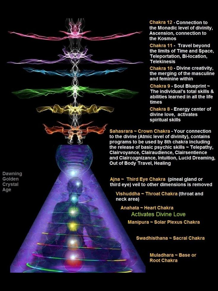 Chakras and Dimensions – Kea0