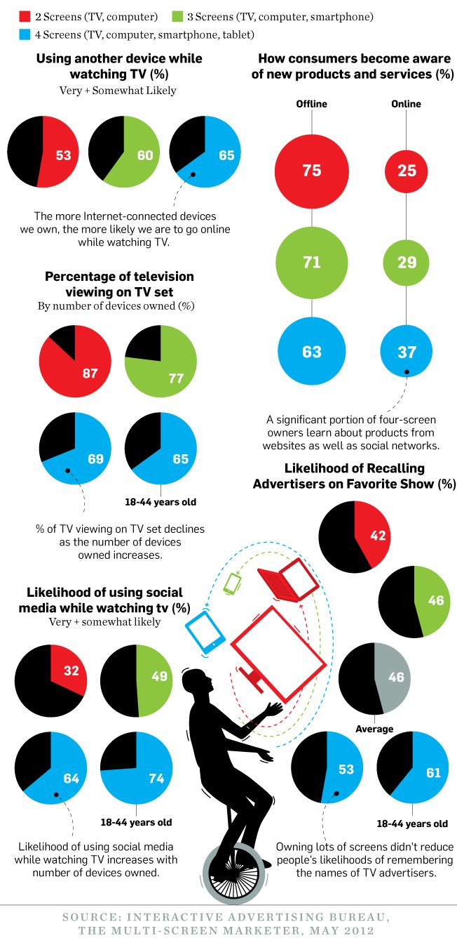 Data Points: Multiscreen Mania -- People juggle more devices while watching TV, but still notice the ads | Adweek