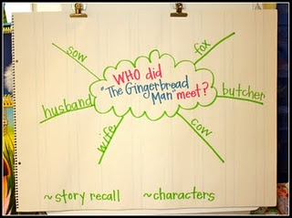 "for Gingerbread unit- teaching the word ""who"""