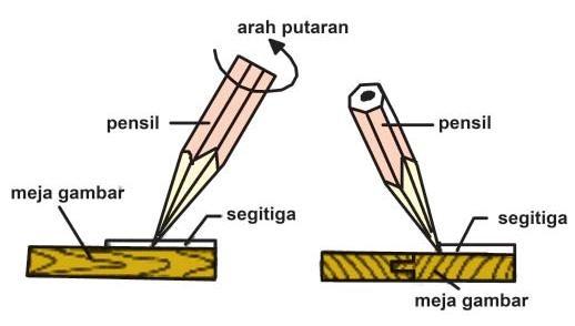 Mengenal Alat Menggambar Teknik - Teknik Mesin