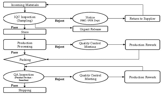 Quality Control Flow Chart cakepins Projects to Try - control chart