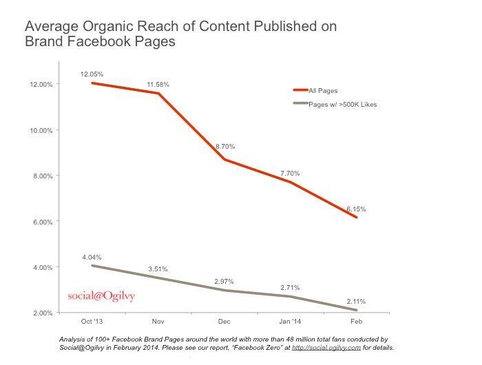 Facebook para las empresas: ¿cada vez menos útil? / Promedio de Alcance en publicaciones de Facebook