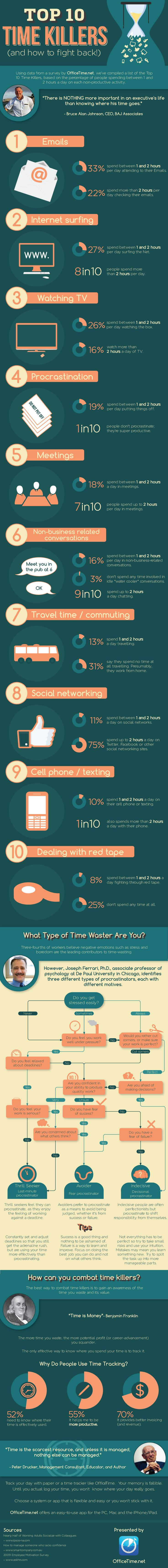 Infographic: The top 10 productivity-killers (and how to beat them) | PCWorld