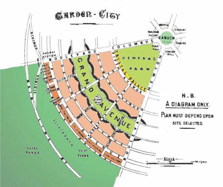 The Urbal Fix Creating Truly Sustainable Cities Garden City