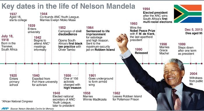 early life of nelson mandela history essay Read this essay on biography of nelson mandela early life nelson mandela belongs to a cadet there are many big names in our history that has displayed.