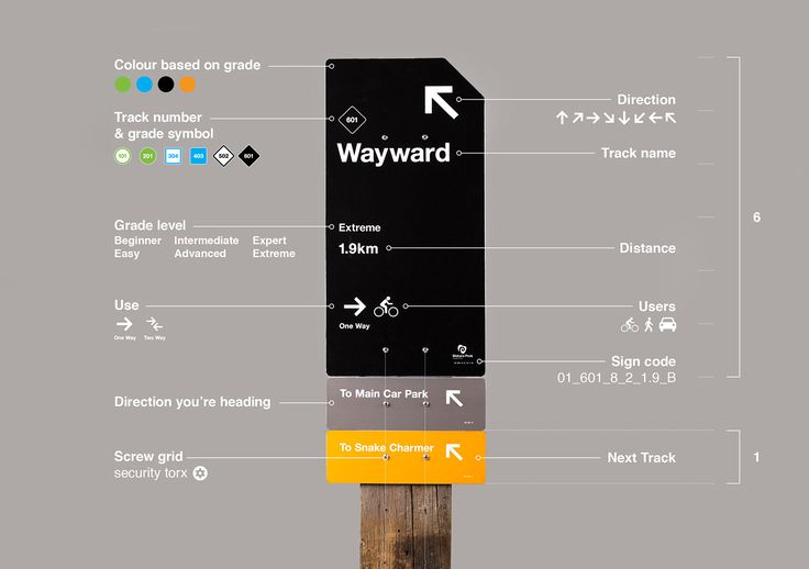 Makara Peak Mountain Bike Park Wayfinding on Behance