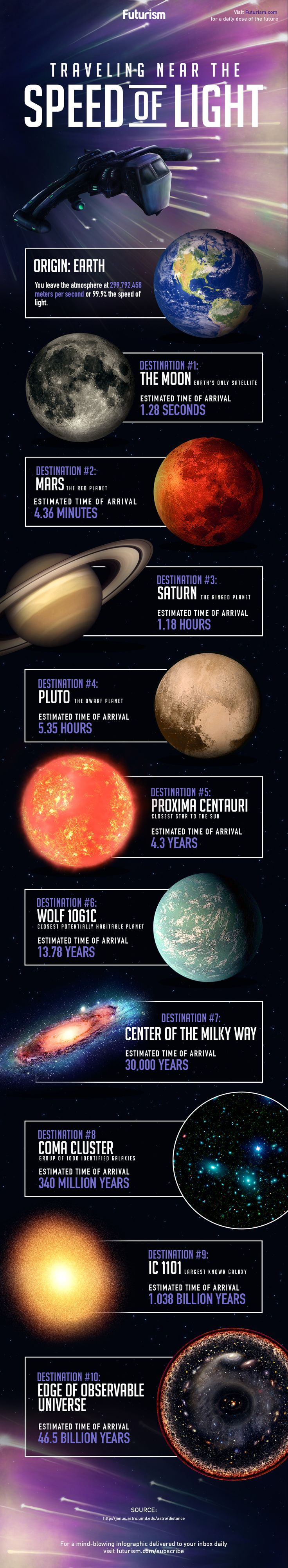 If you could travel at 99.9% the speed of light, how long would it take you to get to the Moon? Mars? The nearest star? Hop aboard our interstellar starship and find out! http://futurism.com/images/traveling-near-the-speed-of-light-infographic/?utm_campaign=coschedule&utm_source=pinterest&utm_medium=Futurism&utm_content=Traveling%20Near%20The%20Speed%20Of%20Light%20%5BInfographic%5D