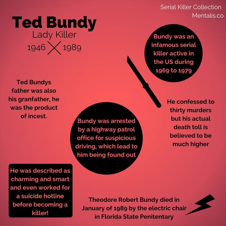 """case study ted bundy Theodore """"ted"""" bundy case theodore """"ted"""" bundy, the serial killer that was born as theodore robert cowell, on november 24, 1946 killed between 1973 and 1978."""