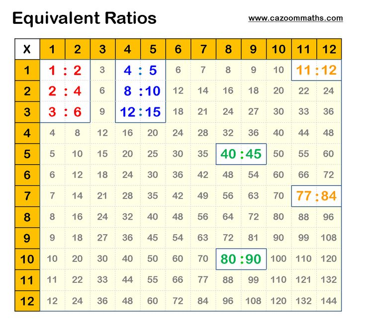 Middle school math learn ratios