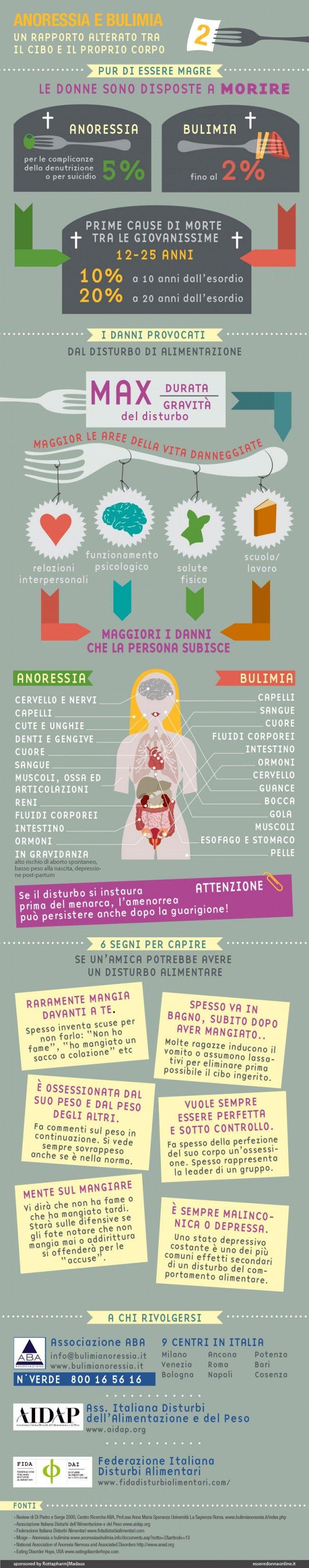 Anoressia e bulimia - Esseredonnaonline by Kleland studio
