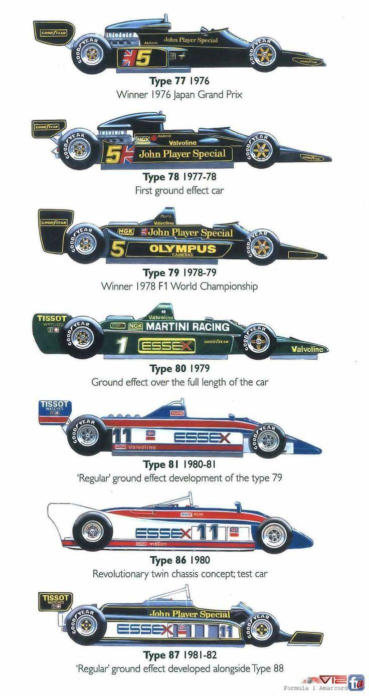 Lotus F-1 76-81