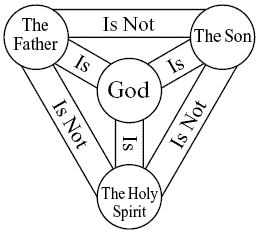 Religious Beliefs: In the picture above we see the holy trinity. The holy trinity is made up of many diferent values. God, Jesus (the son), the father, and the holy spirit. They believe that the holy spirit is among all of us, in our souls, and cannot be obtained.