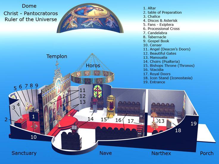 Orthodox-Church-interior - Eastern Orthodox Church - Wikipedia, the free encyclopedia