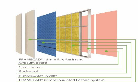 Fire Resistant Gypsum Board : Fc ifs insulated facade system framecad mm fire