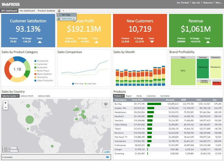 Create business dashboards, quick and easy.