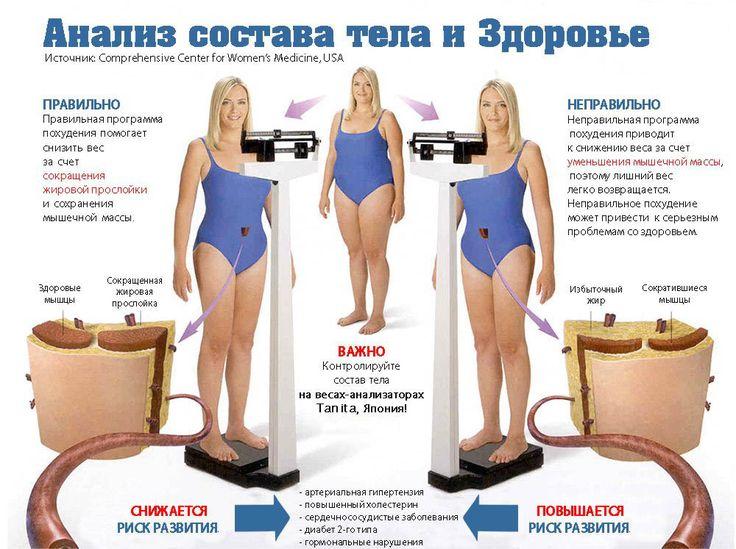 Анализ состава тела и здоровье  ------- #Фиторайз #Натуральныесредства #БАД #Пищевыедобавки #Натуральнаякосметика #Здоровье #Красота