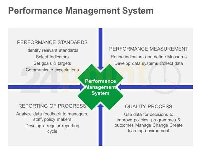 14 best images about Performance Management on Pinterest