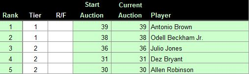 As of 6/1/2016, here are our Top 5 Fantasy Football WR's (PPR), for more rankings, check us out at FantasyDraftTools.com    1. Antonio Brown    2. Odell Beckham Jr   3. Julio Jones   4. Dez Bryant  5. Allen Robinson