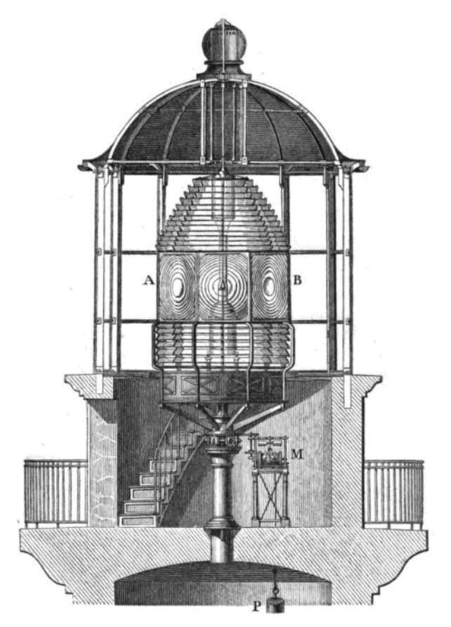 Lighthouse lantern room with Fresnel lens - Phare — Wikipédia