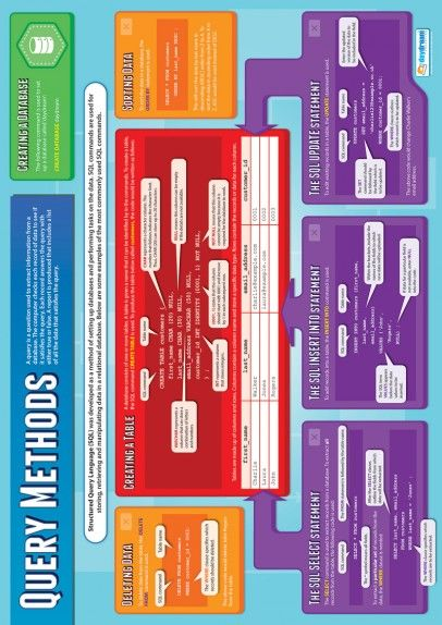 Query Methods Poster