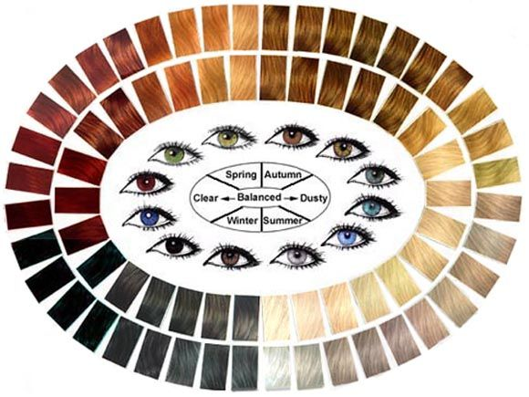 Wonderful reference for complimentary hair and eye colors. #haircolor #personalstylist