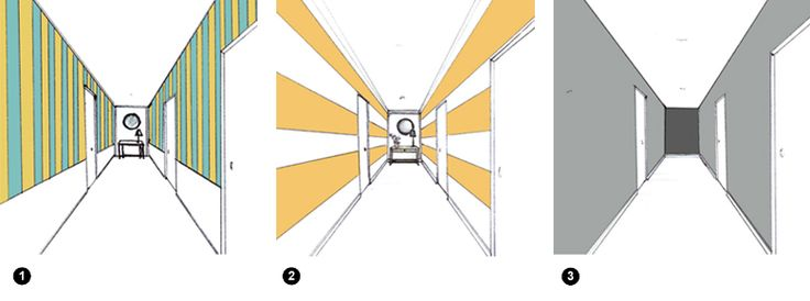 1. Pour allonger les murs et augmenter l'impression de hauteur sous plafond : rayure verticale. 2. Si le couloir dispose de hauteur sous plafond, pour l'allonger, on peut utiliser toujours la rayure (en bandes épaisses de préférence) mais de façon horizontale, pour étirer l'espace. 3. Inversement, dans un immense couloir étroit, donner du contraste au fond avec une couleur sombre qui vient rapprocher le mur du fond.
