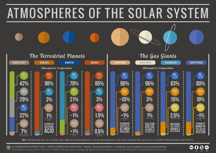 This great infographic nicely illustrations the atmospheric compositions of the planets in our solar system.