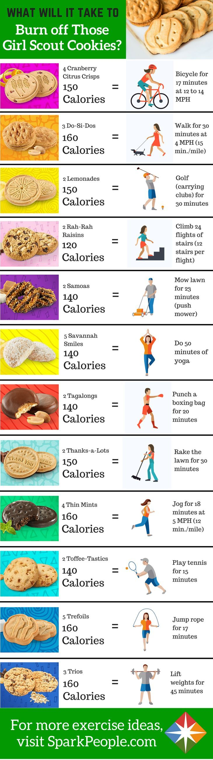Burn it to earn it: The Girl Scout Cookie Edition. How many minutes of cycling or yoga do you have to do to burn off those Thin Mints or Samoas?
