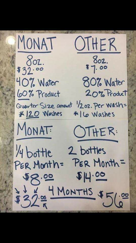 How much Monat cost vs others
