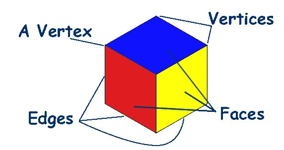 Learning About Shapes: A 2 week unit of lesson plans on 2D and 3D shapes for F/1/2 - Australian Curriculum Lessons