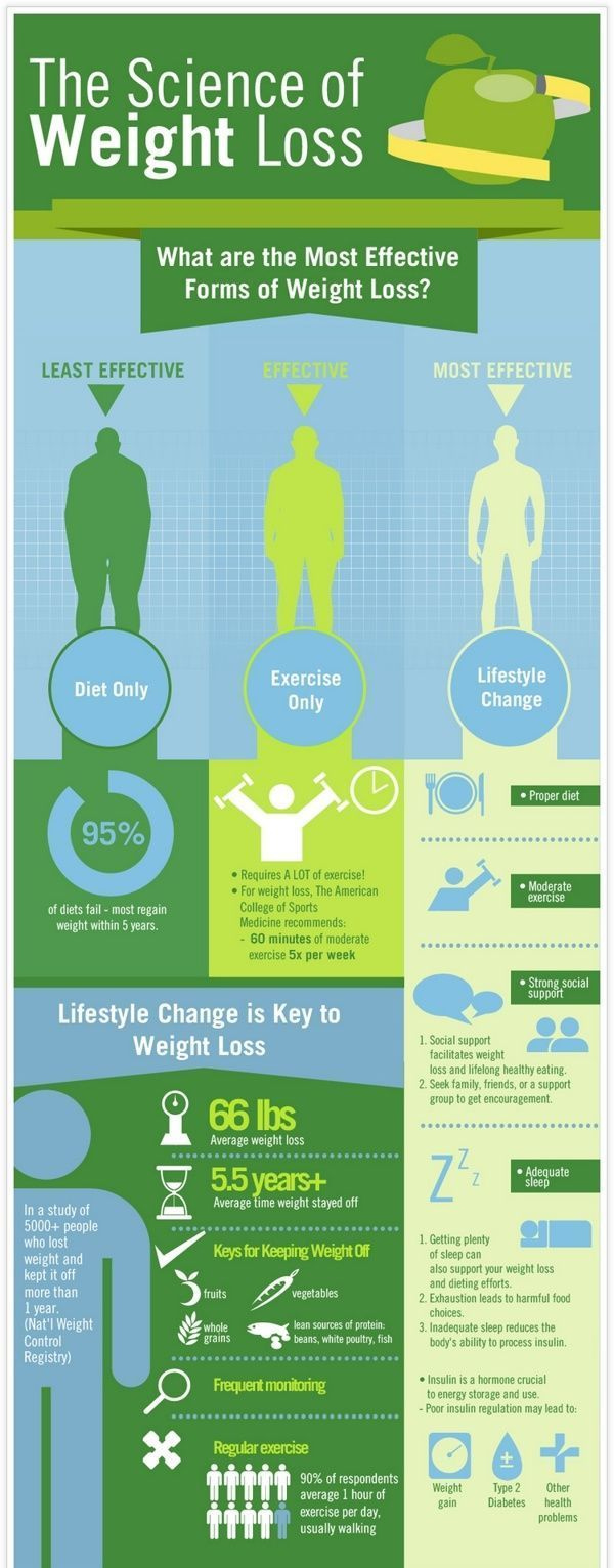 science behind exercise and weight loss