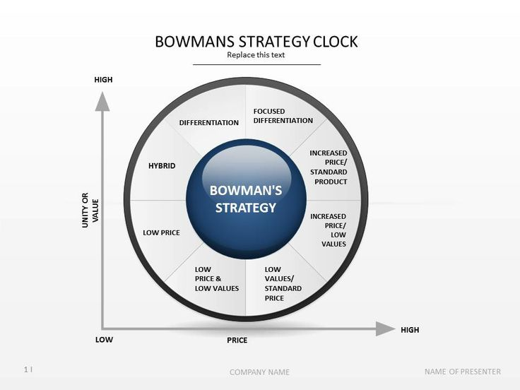 Bowman Strategy Essay  Essay Sample  Ripaperyvhxdesarrolloswebinfo Bowman Strategy Essay Aligning Information Systems Strategy With The That Business  Strategy Is The Establishment Of