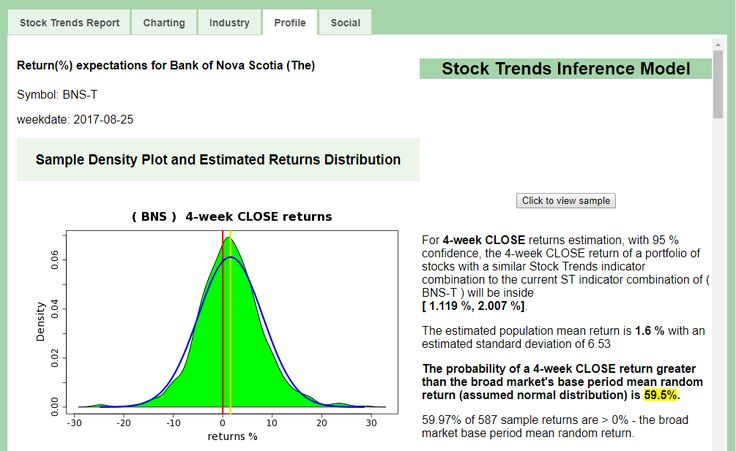 Stock Trends Report on Bank of Nova Scotia (The)$BNS