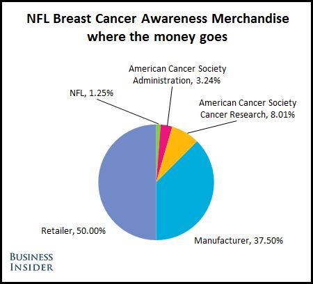 NFL Breast Cancer Awareness Revenue #NFL #SHAME #SCAM donates only 8.01% of money spent on pink NFL merchandise is actually going towards cancer research