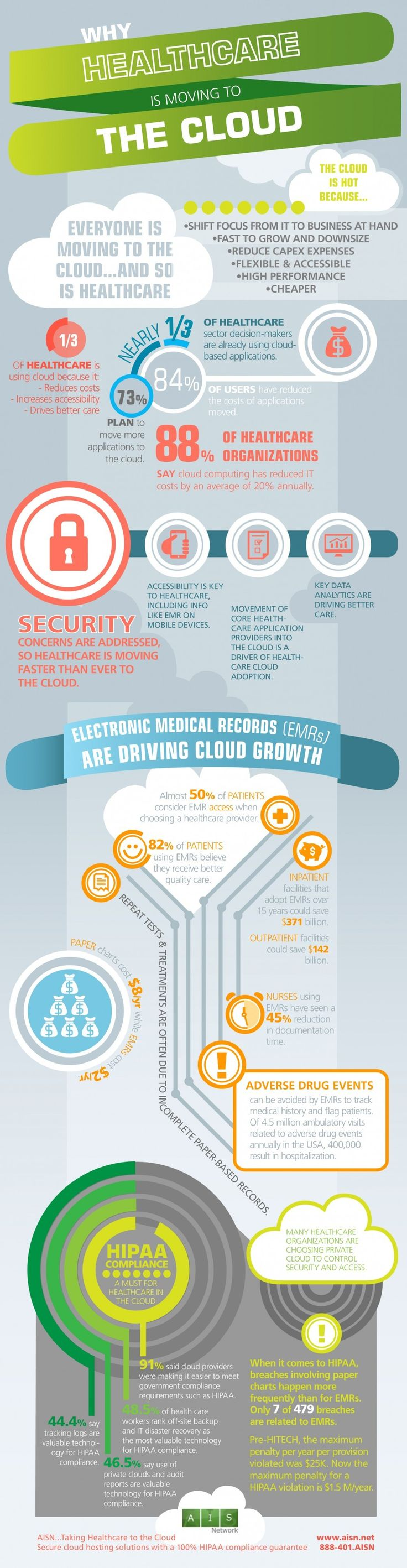 Why Healthcare Is Moving to the Cloud Infographic