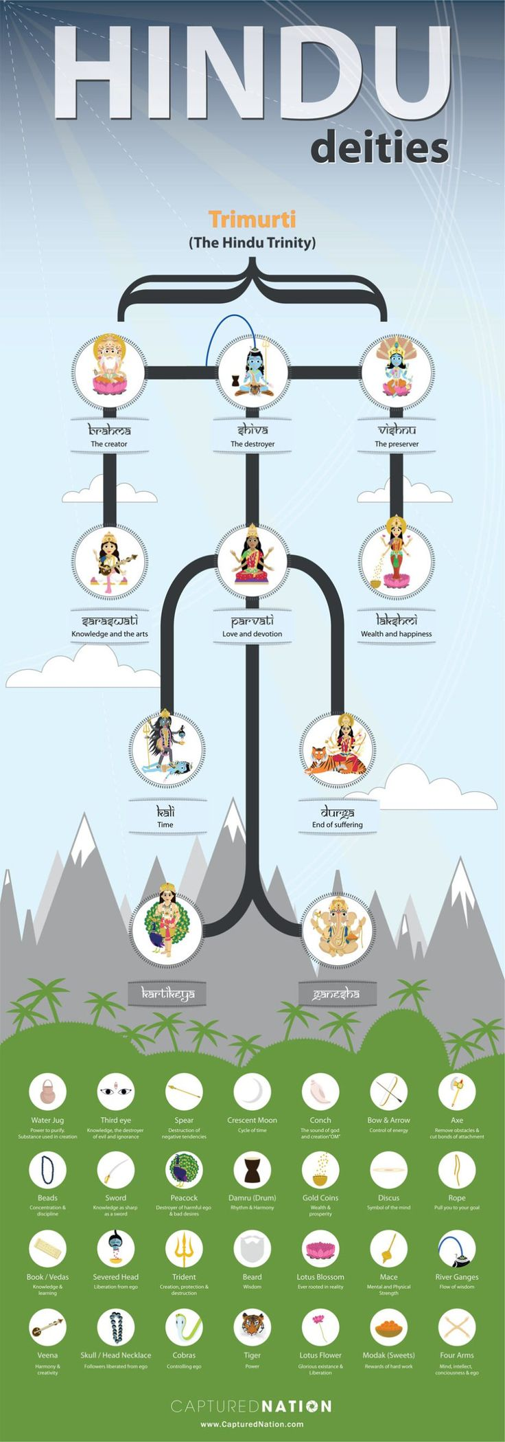 Ten Major Gods and Goddesses of Hinduism