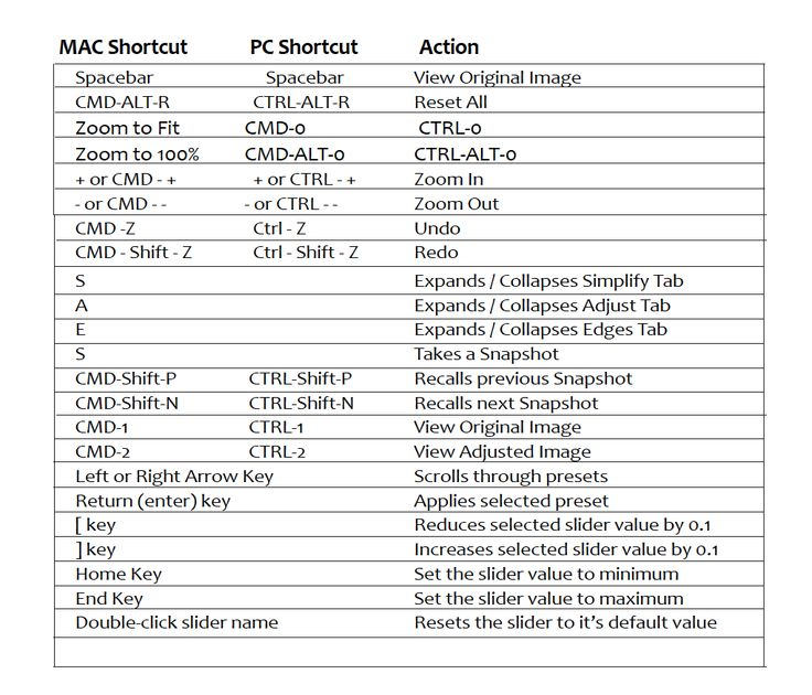 Topaz Simplify shortcut keys