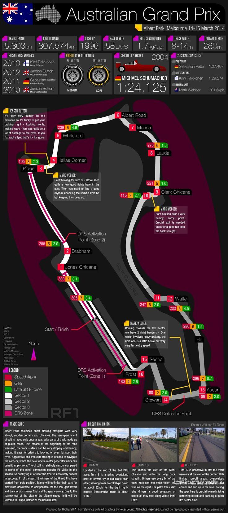 ♠ Grand Prix Guide - 2014 Australian Grand Prix #F1 #Infographic #Data