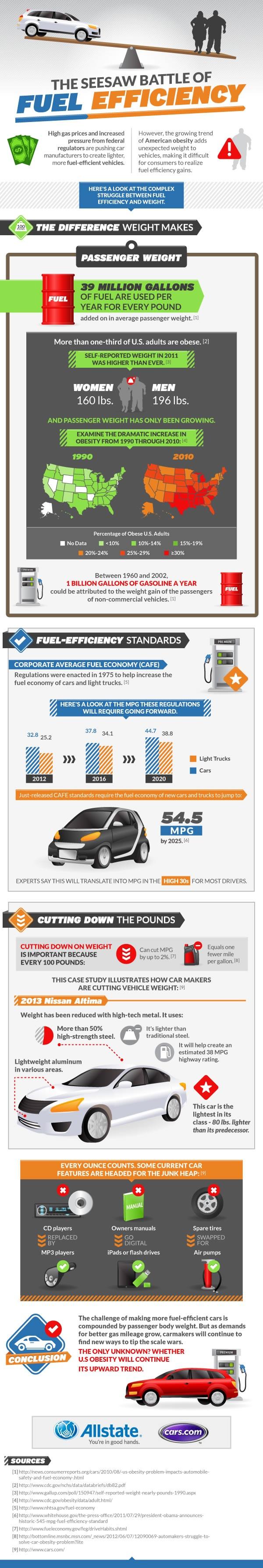 23 best Fuel Economy images on Pinterest | Fuel economy, Info ...