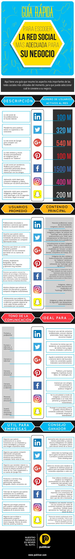 Guía para escoger la Red Social mas adecuada para tu empresa #infografia
