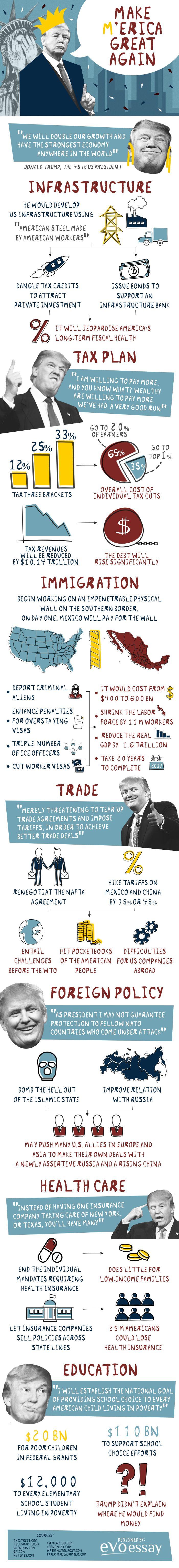 How Trump Will Make America Great Again?
