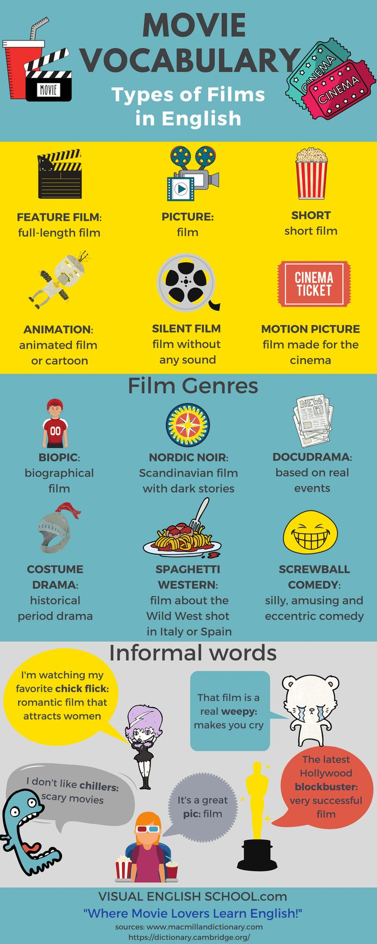 Learn Movie Vocabulary in English: Types of films and film genres.