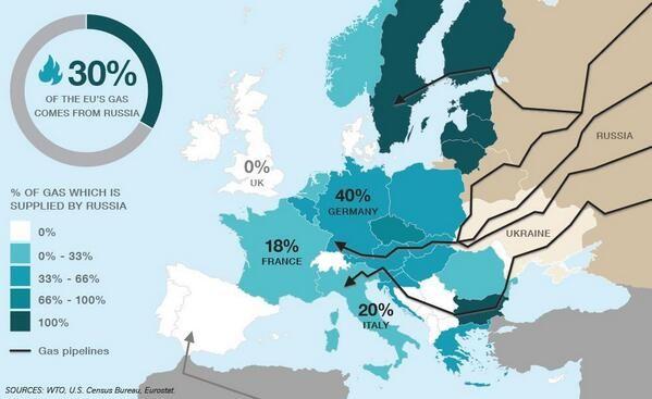 """¿Por qué la crisis de Ucrania se ha convertido en un asunto de """"geopolítica mundial? Además de la importancia estratégica de Crimea por las bases militares, gran parte del gas ruso que llega a Europa pasa por Ucrania.  Aquí un mapa del porcentaje de gas ruso utilizado por cada país europeo. (Con este mapa es fácil comprender porqué Reino Unido quiere una """"respuesta dura"""" contra Putin mientras Alemania prefiere que """"el conflicto se relaje"""")."""