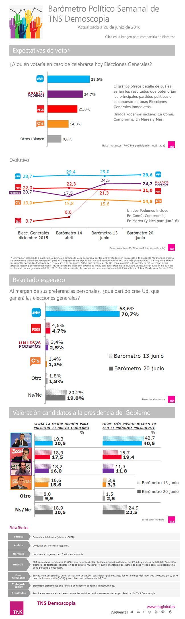 Barómetro Político Electoral 20 de junio