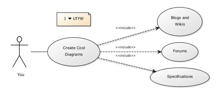 Crear diagramas UML en línea en cuestión de segundos, no se necesitan herramientas especiales.