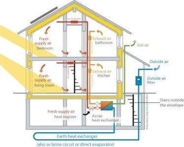 Visual explaining the Passive House Standard. This page has specifications from the Passive House Institute of the US.