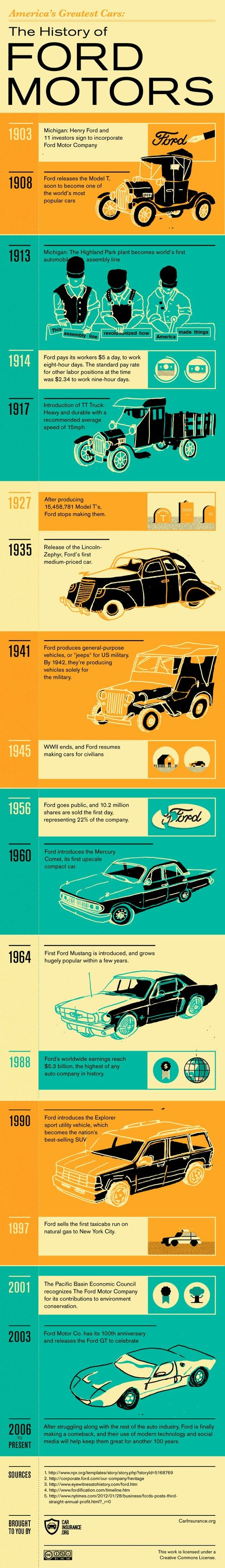 The History of Ford Motor. America's Greatest Cars: Ford Motor Company